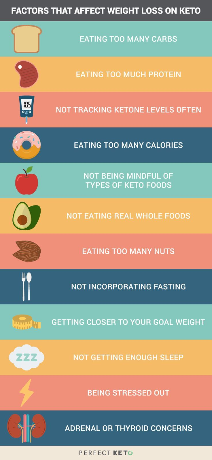 when does weight loss stop on keto diet