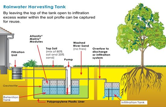 Rain Water Collection Tank | Rainwater harvesting system, Rainwater  harvesting, Rain harvesting