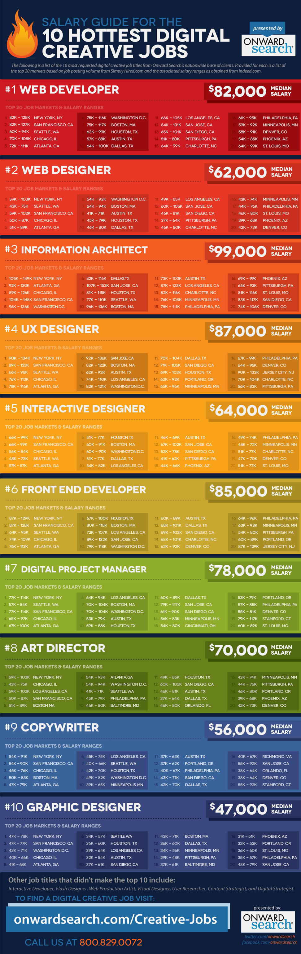 Digital Creative Jobs Salary Guide Creative Jobs Salary Guide Digital Jobs
