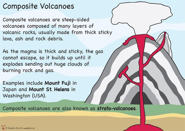 Teachers pet displays volcano type posters free downloadable teachers pet displays volcano type posters free downloadable eyfs ks1 ks2 classroom ccuart Choice Image