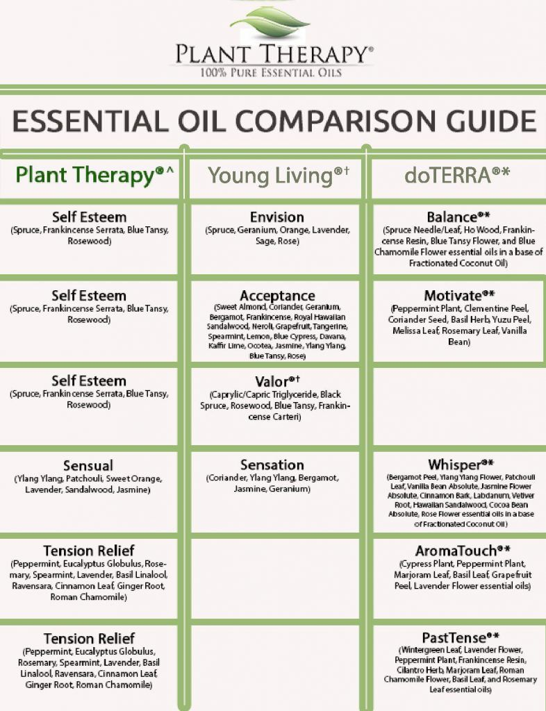 Plant Therapy Synergy Comparison Chart part 3 Plant