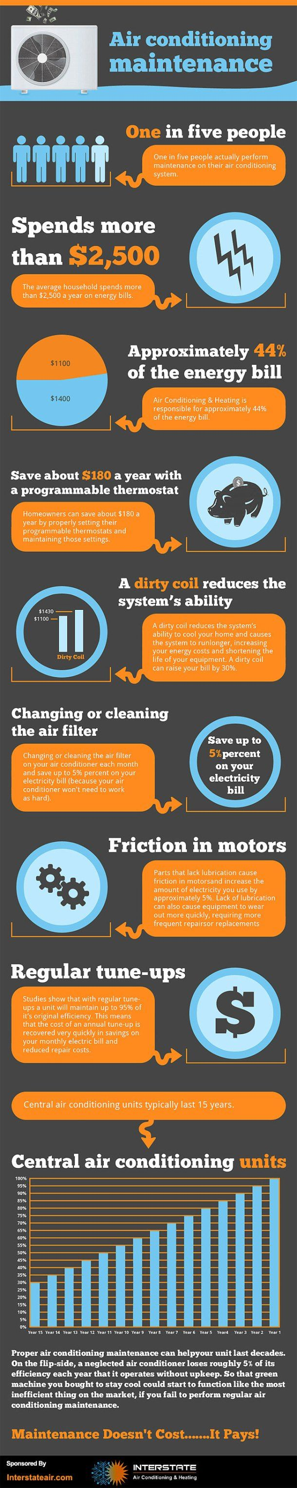 Air Conditioning Maintenance Infographic Airconditioning