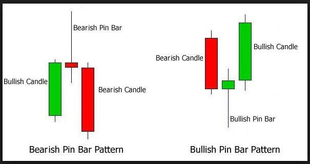 analisa forex menggunakan candlestick charts