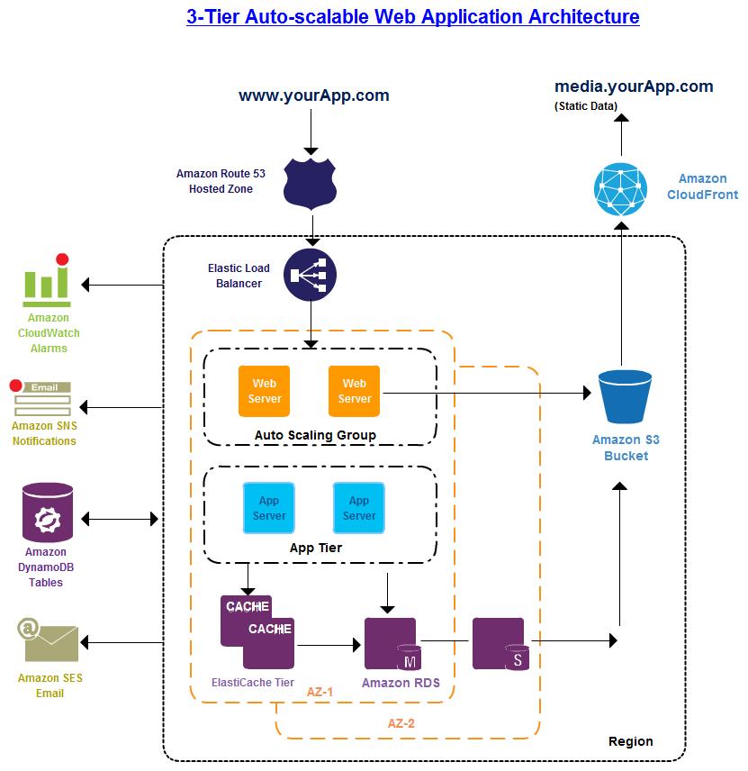 The 3 tier architecture in Amazon web service diagrams ...
