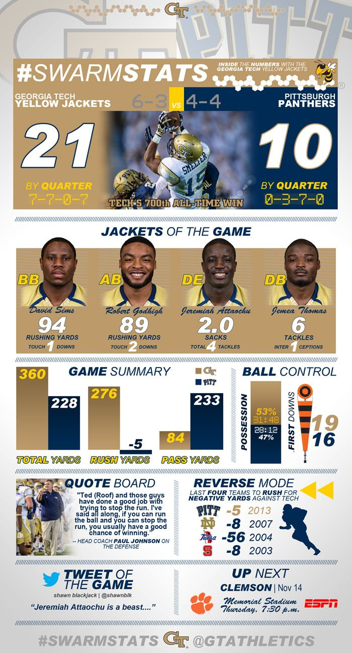 Infographic Yellow Jackets 21, Panthers 10 (With images