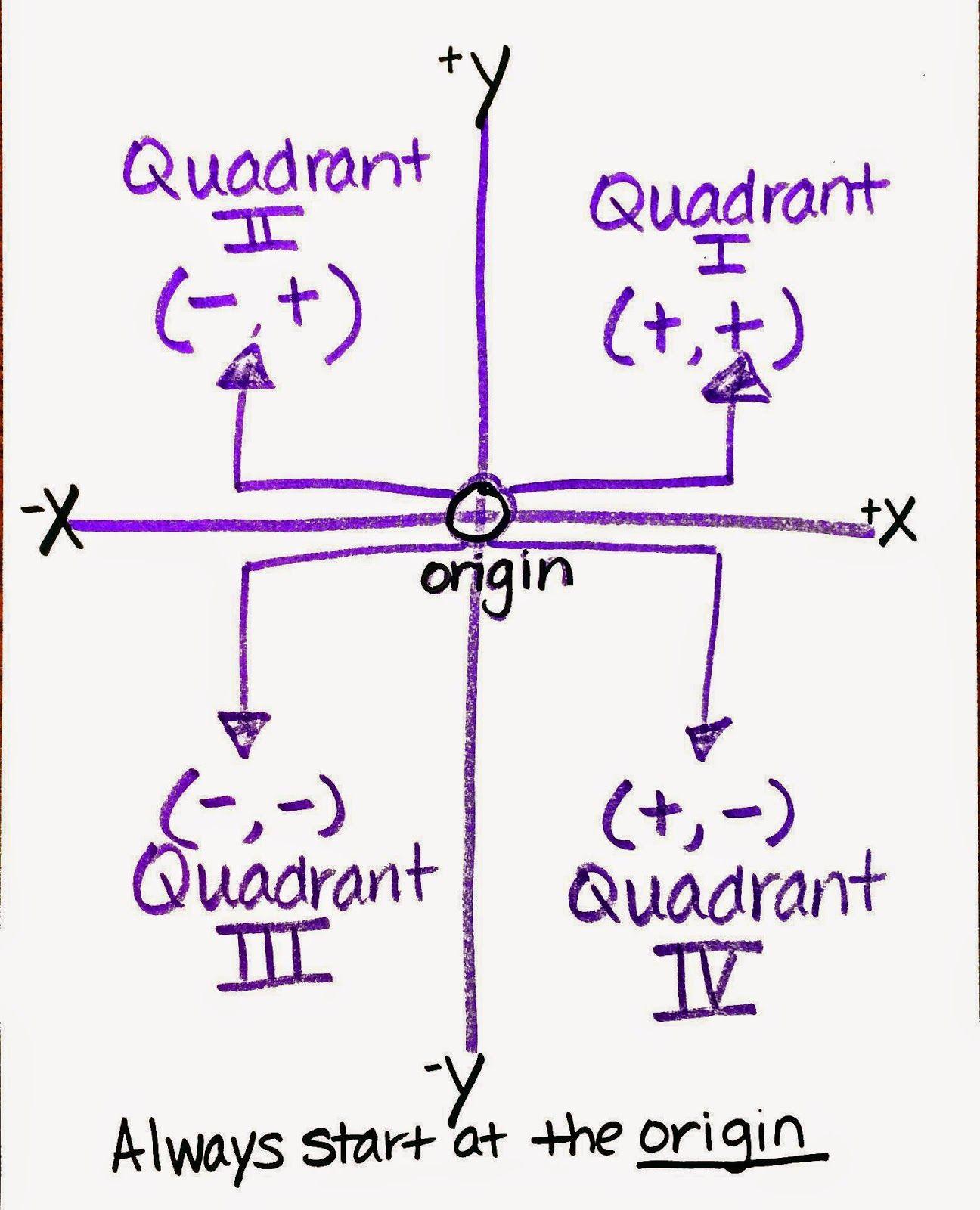 Mrs White S 6th Grade Math Blog Coordinate Grid