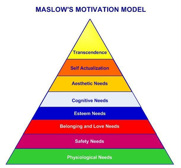 "motivation of maslow Motivation: motivation, forces acting either on or within a person to initiate behaviour the word is derived from the latin term motivus (""a moving cause""), which suggests the activating."
