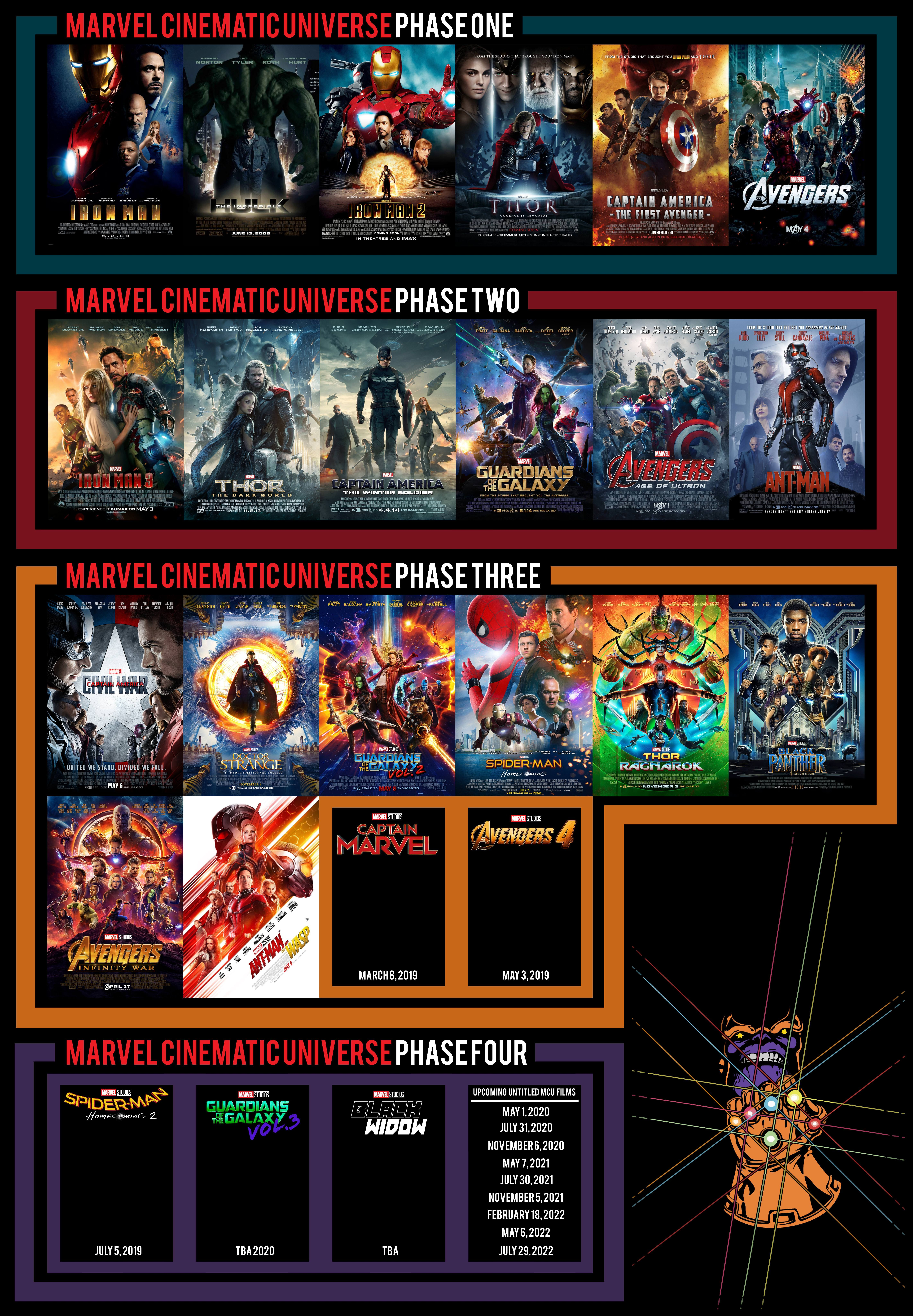 Chronologie Avengers