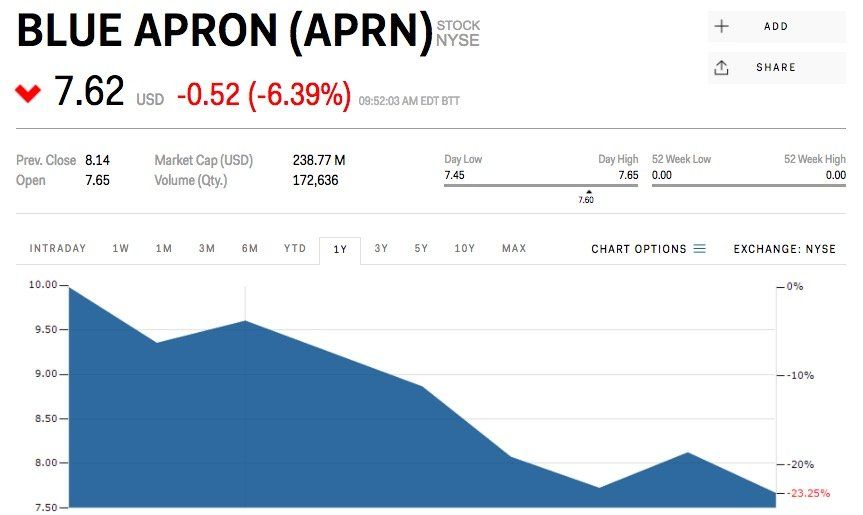 Blue Apron just received its first Wall Street analyst rating: $2 a share (APRN)