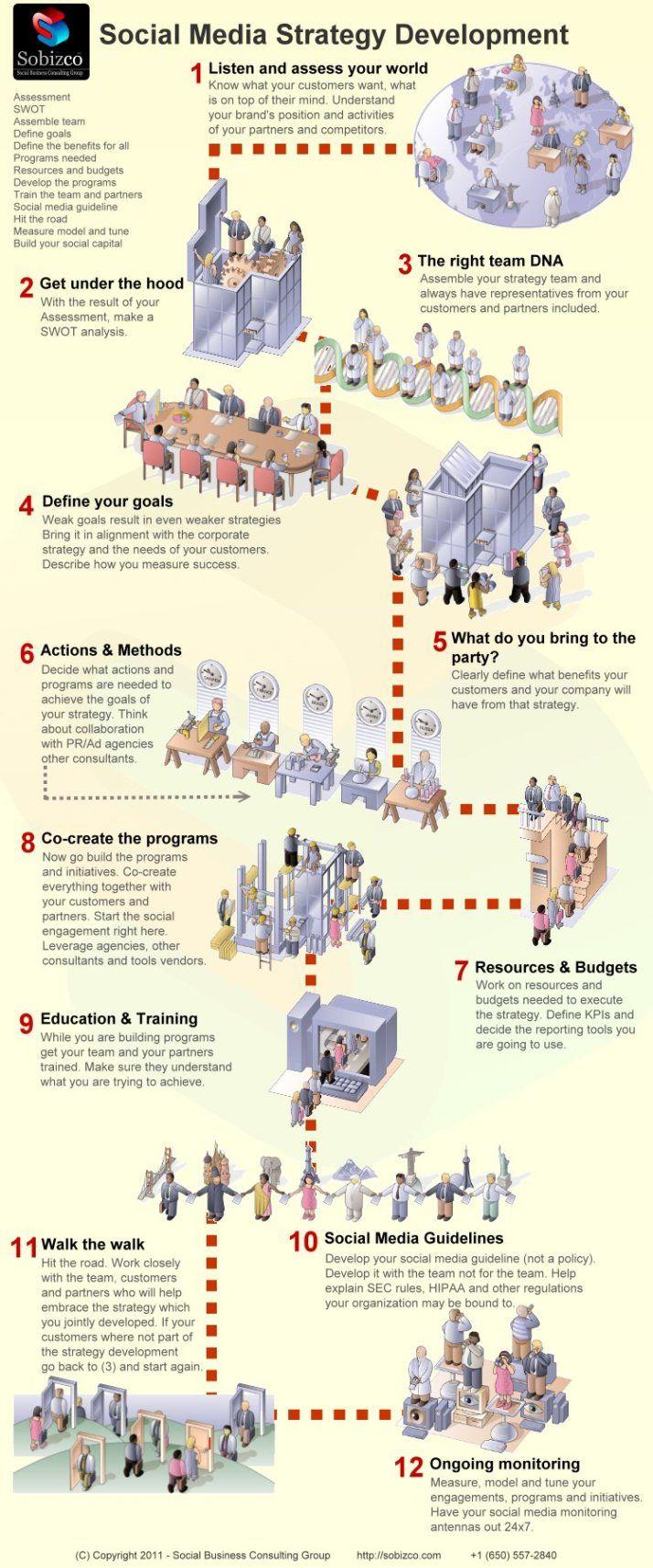 Social Media strategy development #infografia #infographic #socialmedia