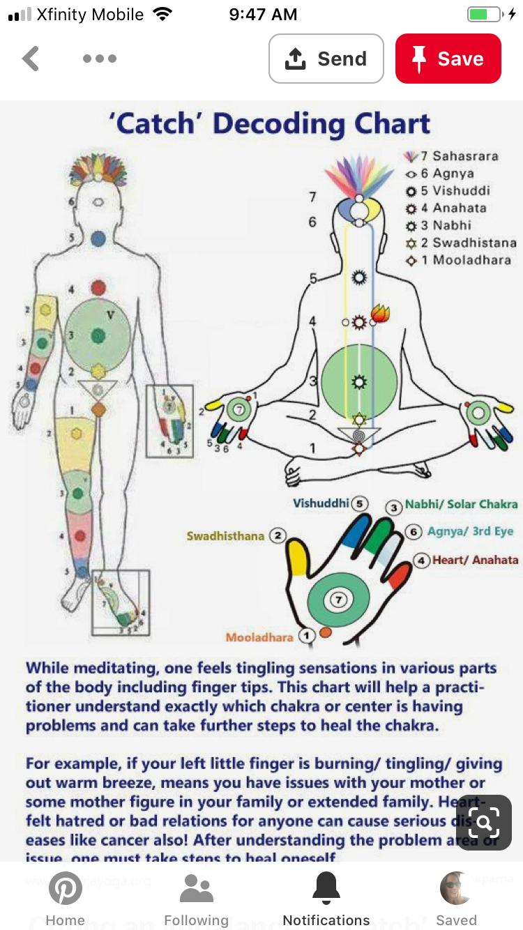 Pin By Laurel Sobol Organic Lifestyl On Reflexology Sahaja Yoga Sahaja Yoga Meditation Chakra Yoga