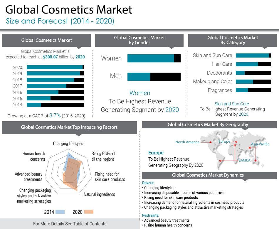 economic factors affecting cosmetic industry