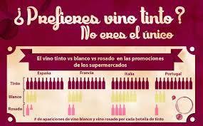 Prefieres el vino tinto? No eres el único! #AmarasElVino #WineUp