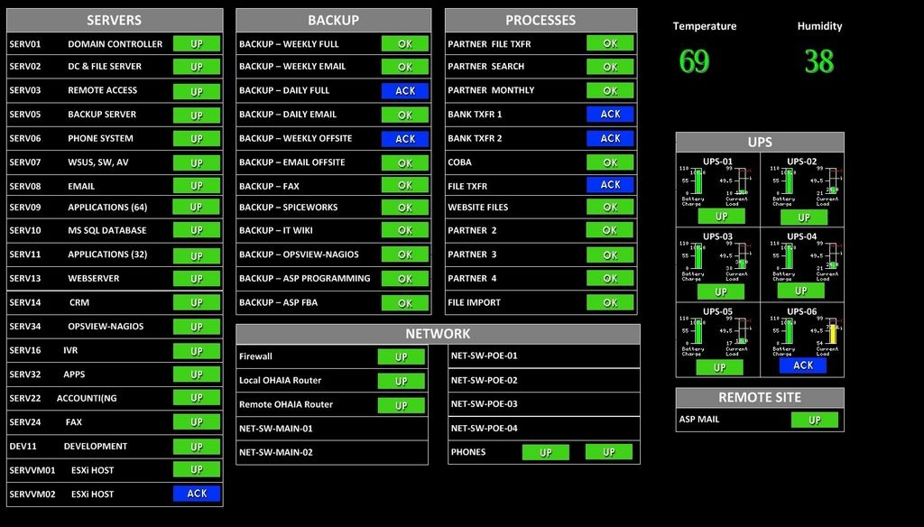Create an LCD Network Monitor using Opsview, Nagios and