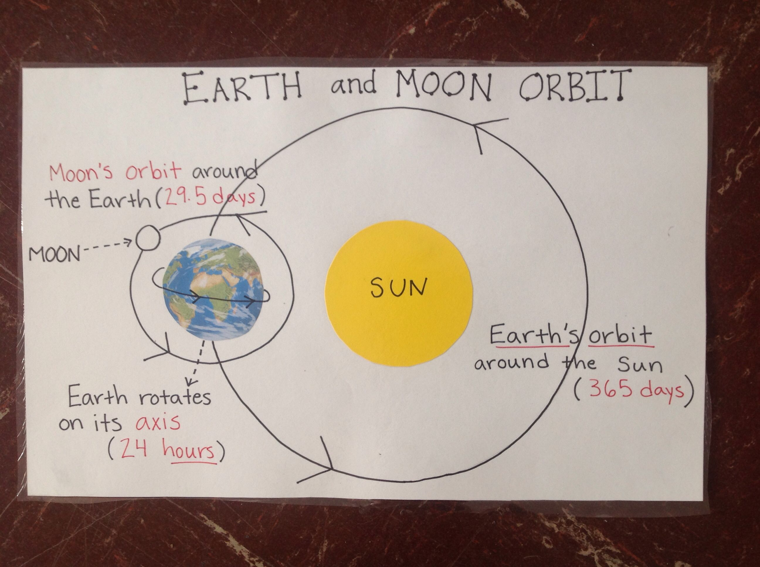 Earth and moon orbit anchor chart. …   Earth science [ 1936 x 2592 Pixel ]