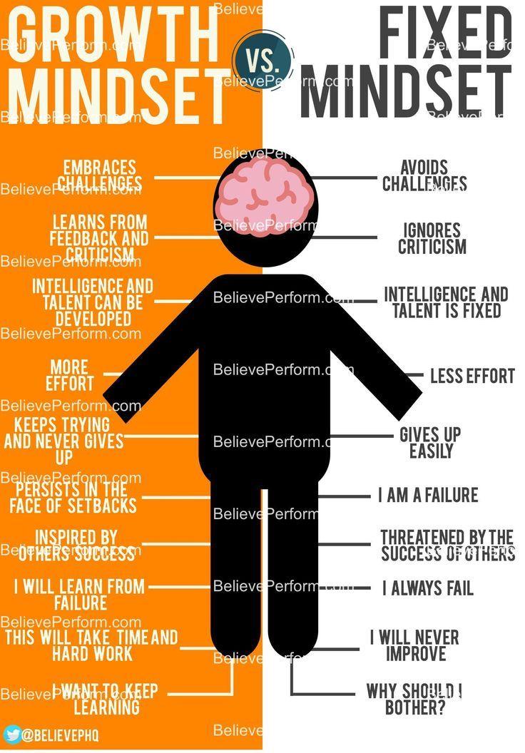 Growth Mindset Vs. Fixed Mindset The UK's leading Sports
