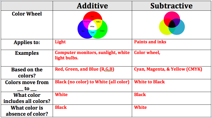 Chart Comparing Properties Of Additive And Subtractive Color From