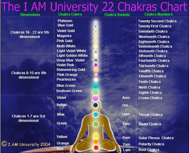 I AM UNIVERSITY – 22 CHAKRAS CHART | I Am    | Chakra chart