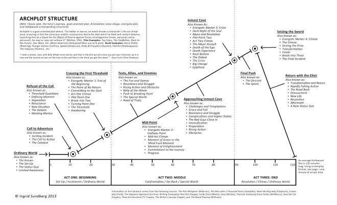1000 images about story arcs & storyline visualisation on  : hamlet plot diagram - findchart.co