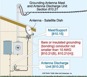 Grounding Antenna Mast Home Electrical Wiring Antenna Electrical Wiring