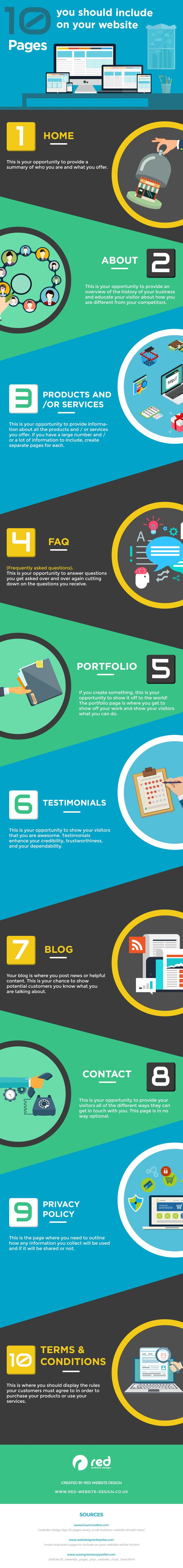 Creating a New Website? Make Sure You Include These 10 Pages [Infographic]