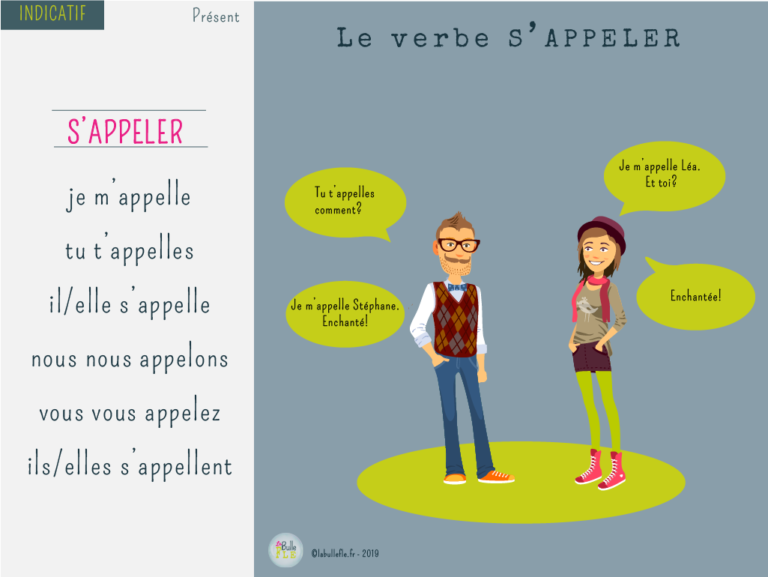 Le Verbe S Appeler Au Present Le Verbe S Appeler Au Present Verbe Enseignement Du Francais Cours De Francais