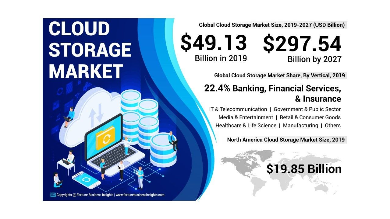 Who Are The Distributors Traders And Dealers Of Cloud Storage Market In 2020 Enterprise Development Cloud Storage Public Cloud