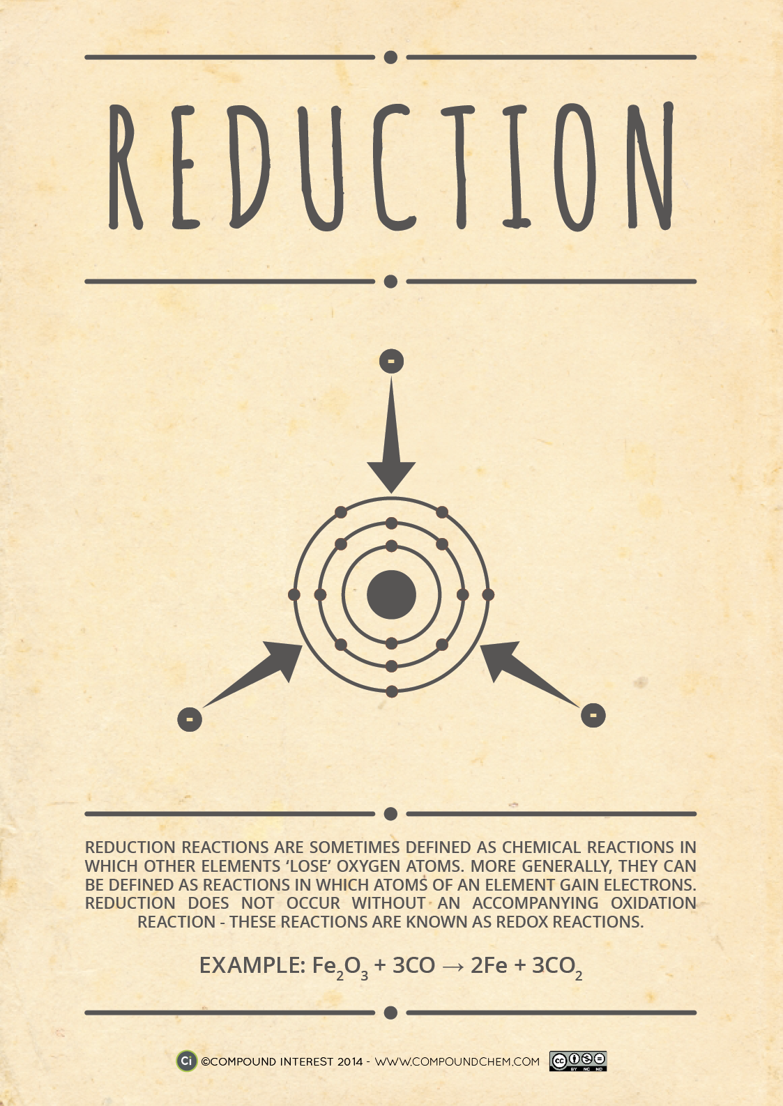 Here S Part 2 Of The Chemical Reactions Posters Featuring