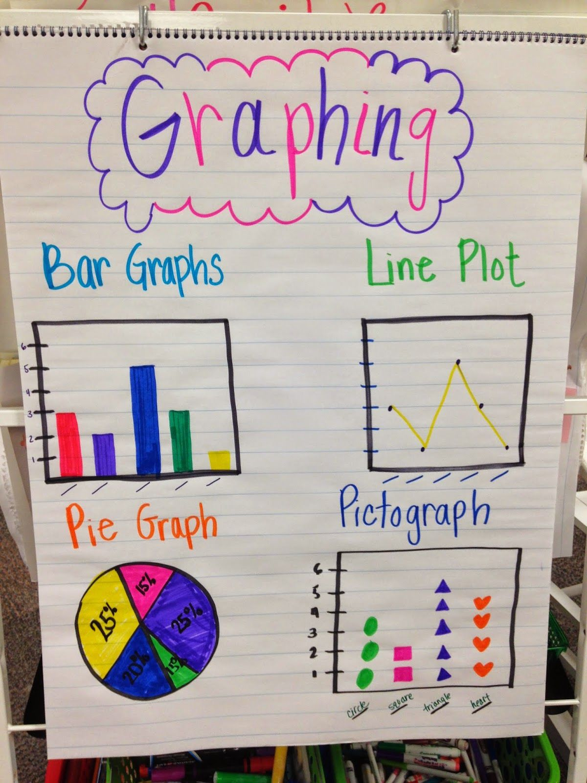 Stallings in Second: Math   Graphing anchor chart [ 1600 x 1200 Pixel ]