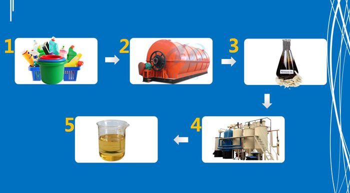 The waste plastic oil to diesel plant can be used for