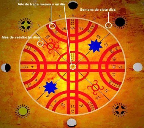 Cosmovisión mapuche