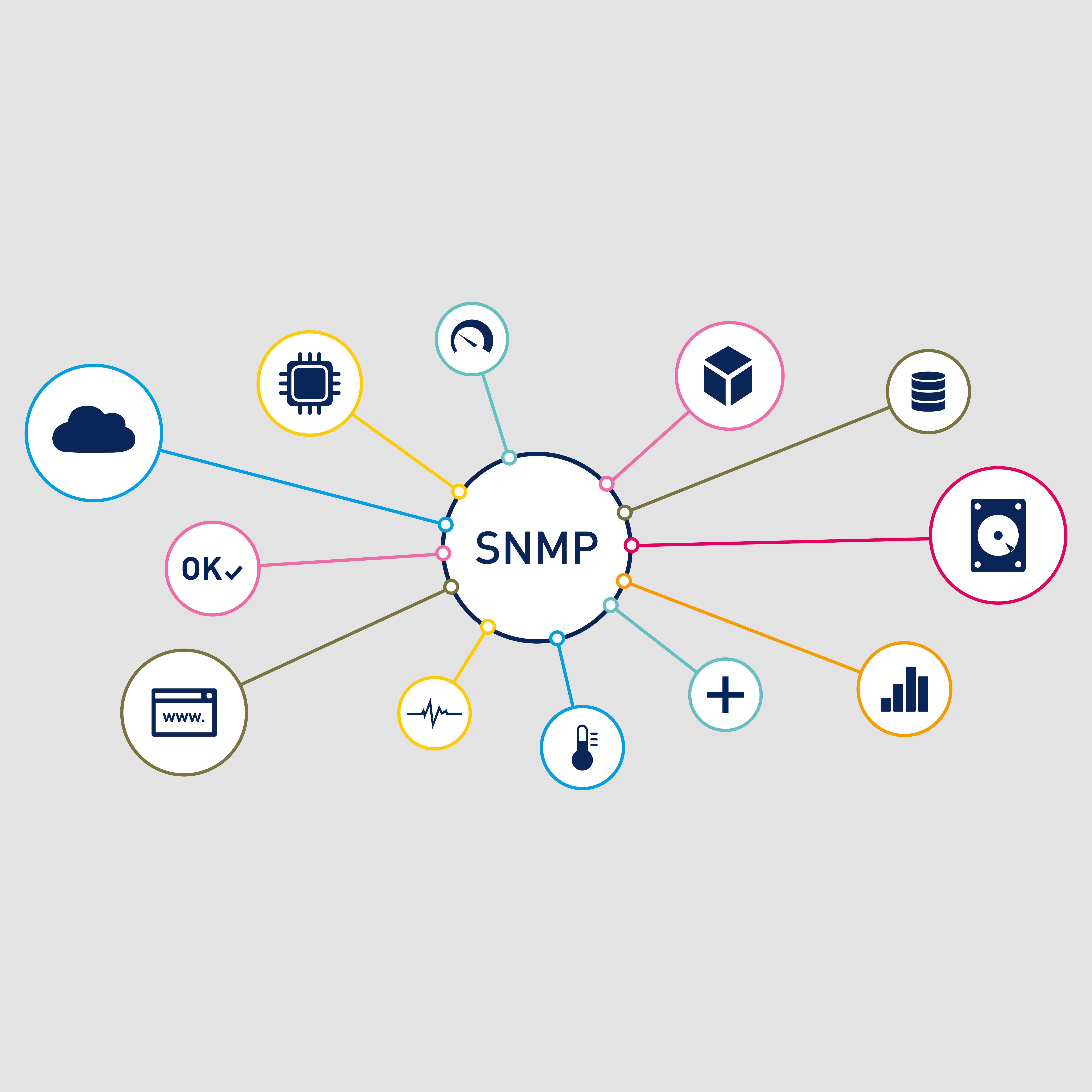 SNMP. A PILLAR IN IT: WHAT YOU MUST KNOW ABOUT ITS VERSIONS AND FCAPS #prtg #paessler #monitoring #snmp