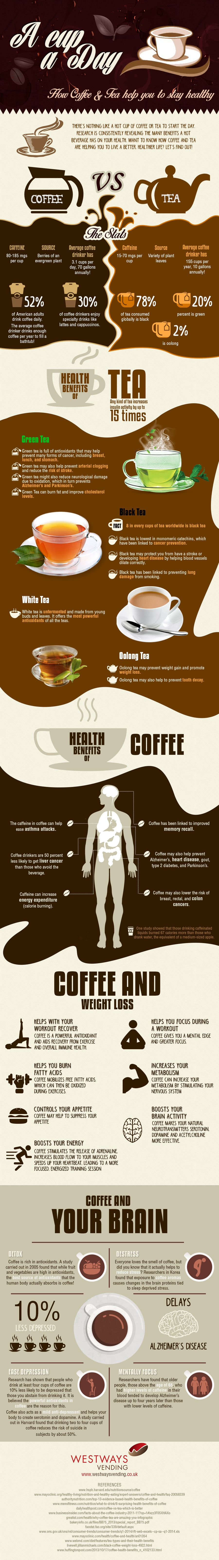 Health Benefits of Coffee Tea Infographic! A must see