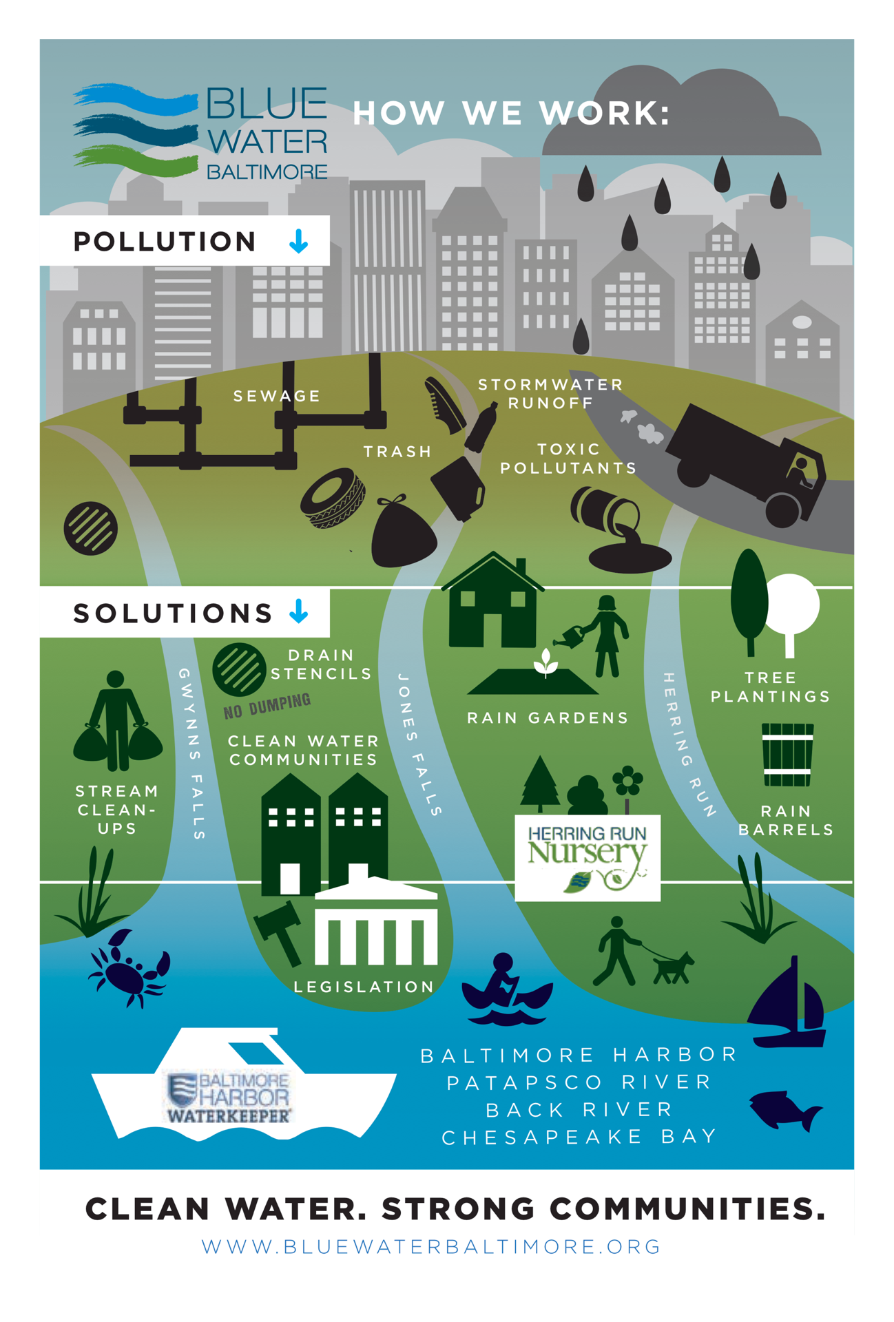 How We Work Pollution Solution Pollution Water Pollution