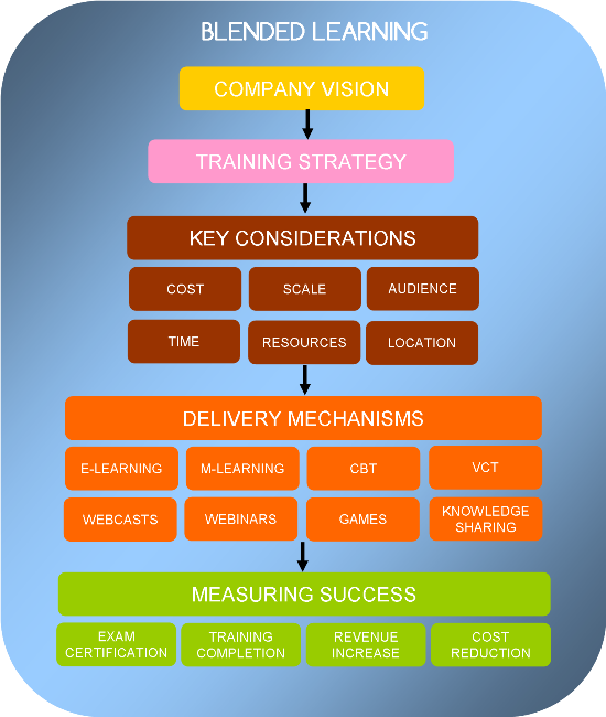 example of instructional design plan