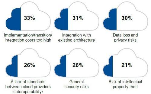 Computer Weekly Data Bank Cloud Computing Clouds Data Loss