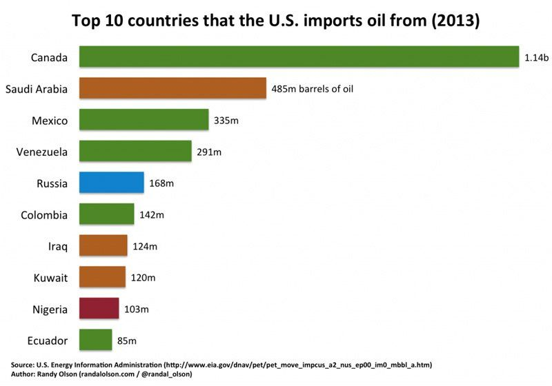 us oil imports top 10 1024x717