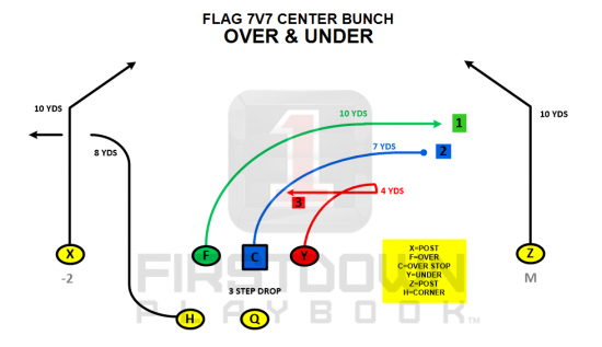 Three Level 7v7 Flag Football Read Flag Football Plays Flag