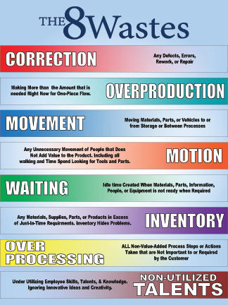 quotes  waste lean work lean  sigma lean office process improvement operations