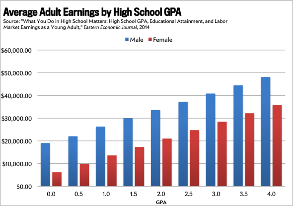 How Your High School Grades Predict Your Pay | Current
