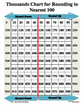 graphic relating to Thousands Chart Printable known as Countless numbers Chart for Rounding in the direction of Closest Hundred  3rd