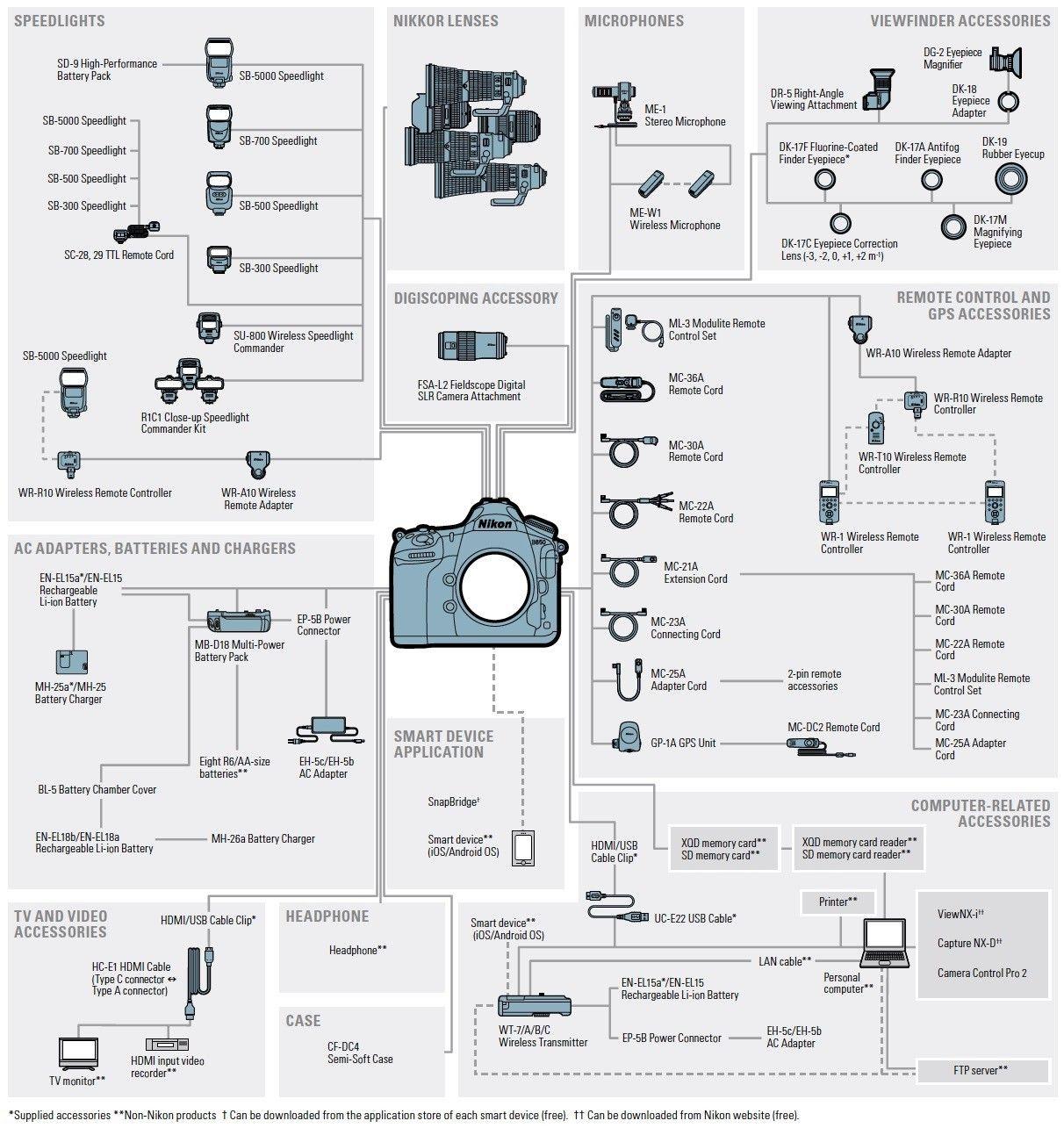nikon d850 accessories flow chart