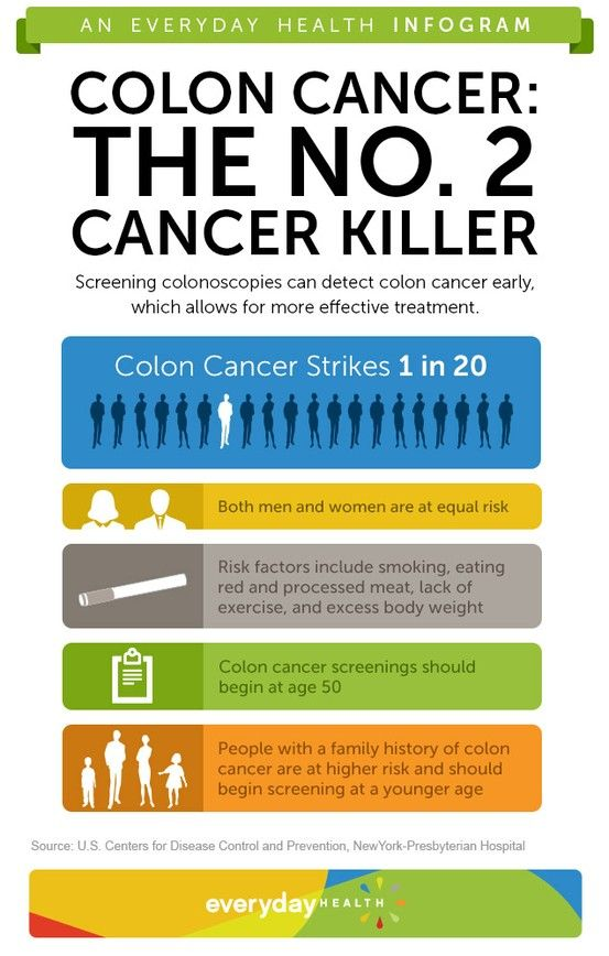 Pin By Lpn Universe On Health News Cancer Infographic Colon Cancer Cancer