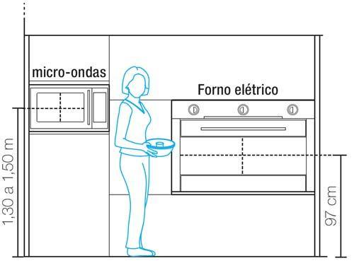 Armario De Parede Para Forno Eletrico : Altura ideal para forno e microondas interiores