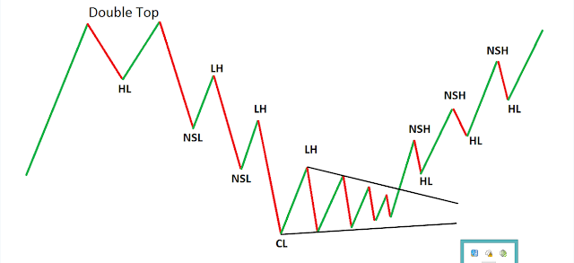 Forex Market Structure Different Type Of Market Phase And Structure In The Forex Market Which You Do Not Know But Some In 2020 Online Forex Trading Marketing Forex