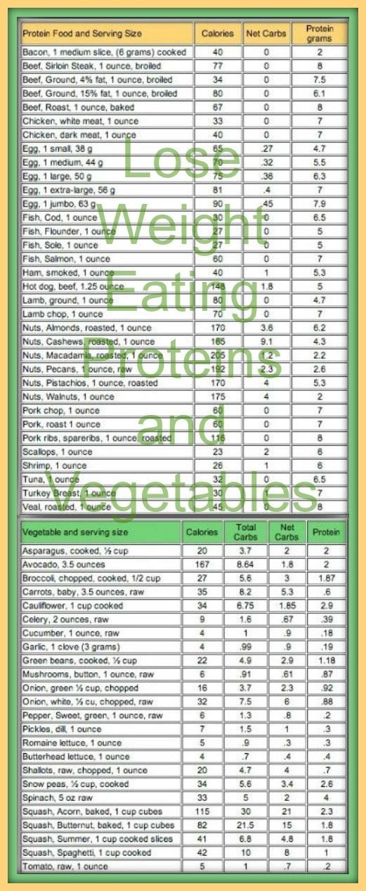 Nice lose weight eating proteins and vegetables look at the net carbs in this carb  also rh pinterest