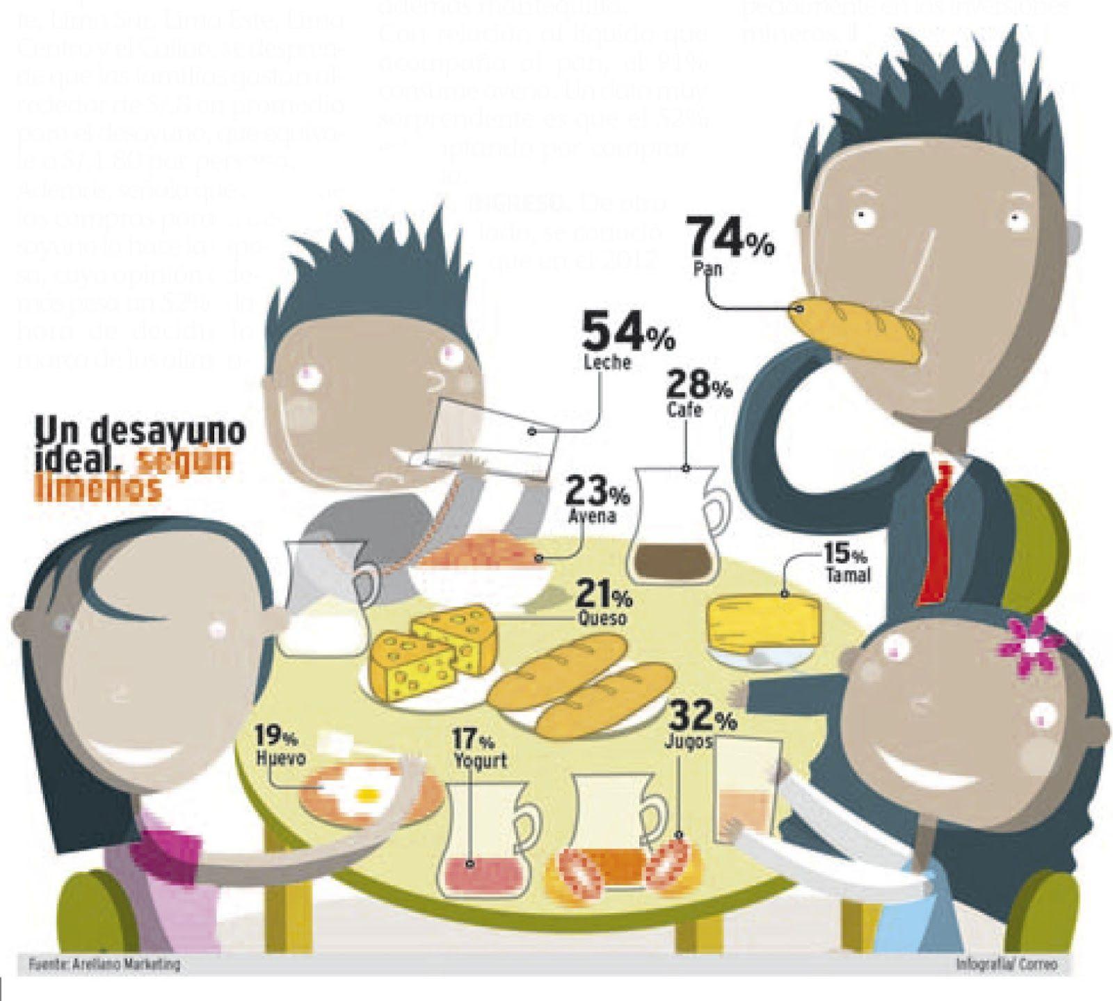 Desayuno Ideal Segun Los Limenos