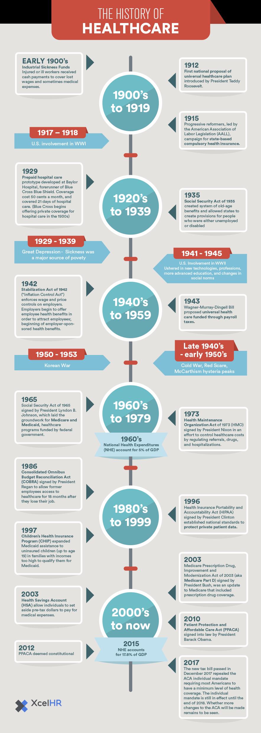 History Of Healthcare In America Health Care History American Healthcare