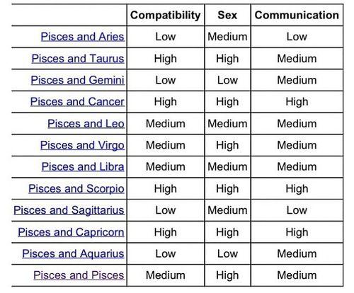 Pisces Compatibility Zodiac Signs Compatibility Chart Zodiac Compatibility Chart Pisces Compatibility Chart