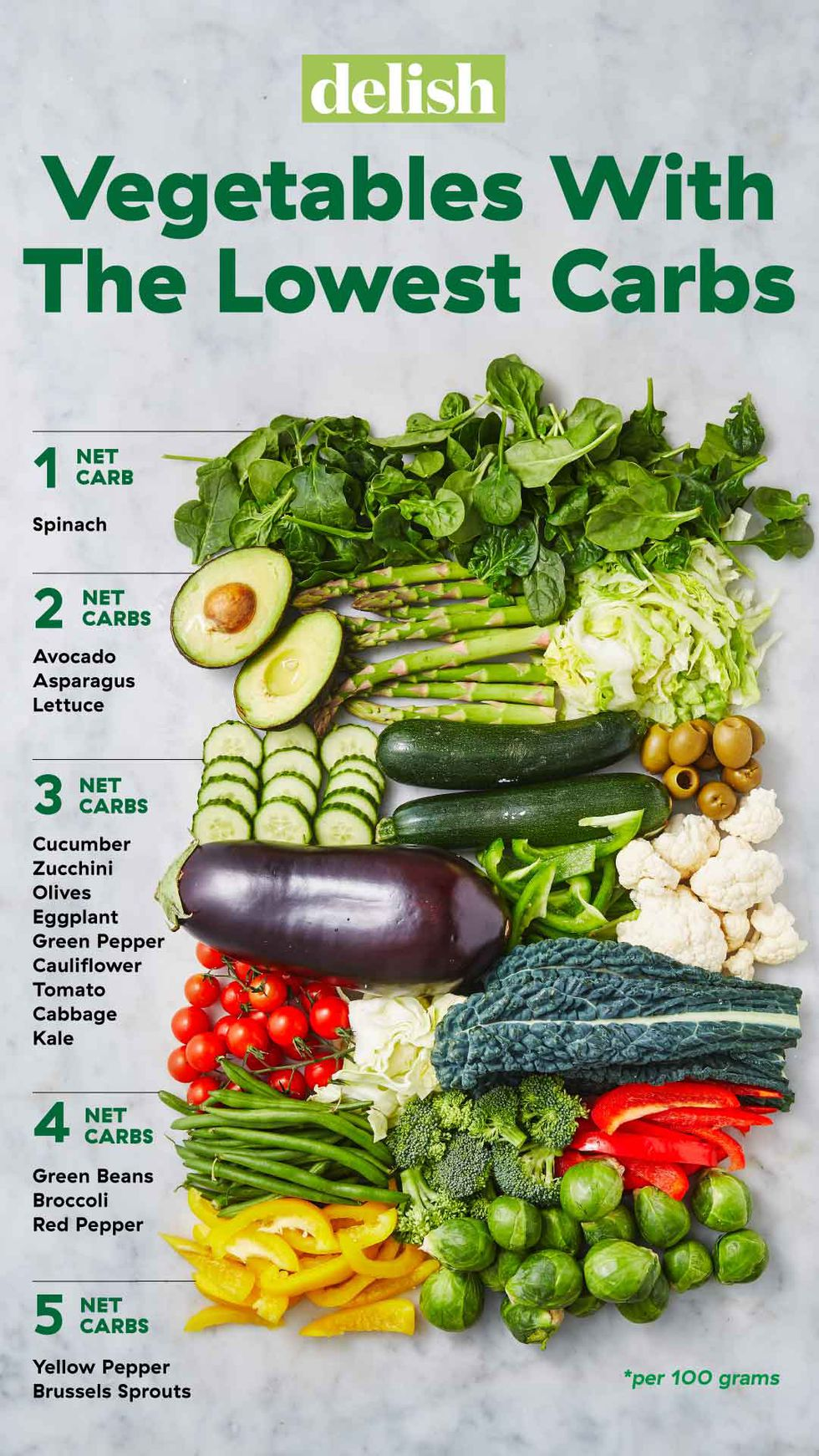 PSA You Can Eat SO Many Vegetables On The Keto Diet No